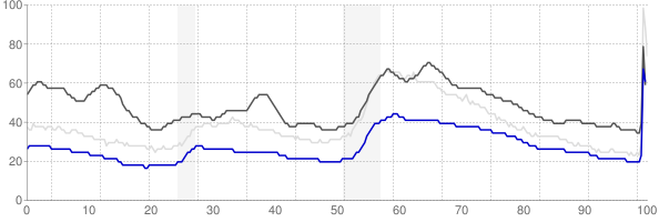 Washington, District of Columbia monthly unemployment rate chart